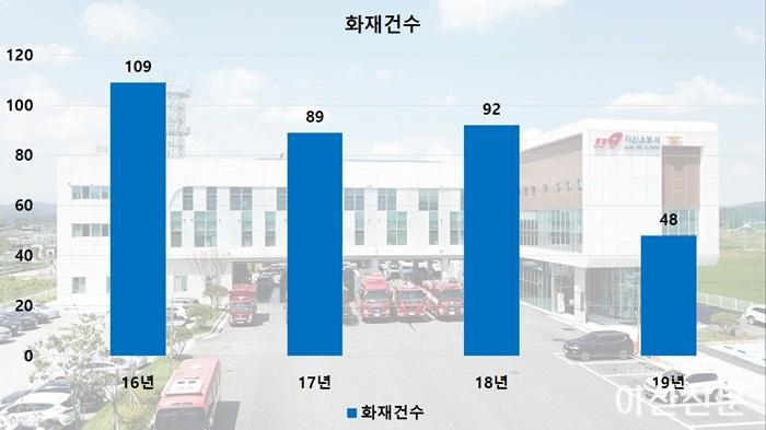 겨울철 화재 비교 도표.jpg